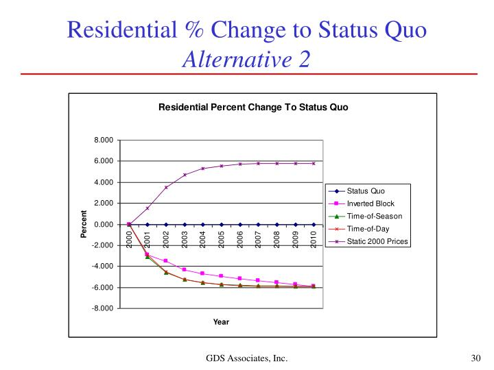 Residential % Change to Status Quo