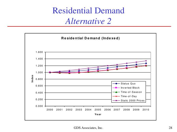 Residential Demand