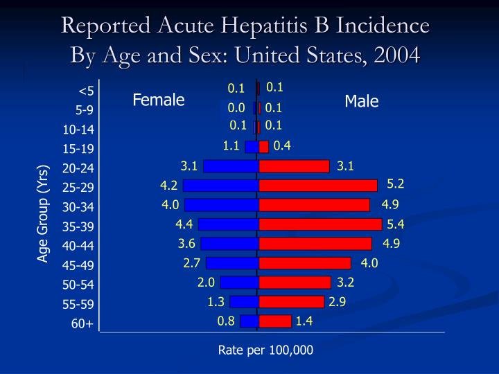 Reported Acute Hepatitis B Incidence