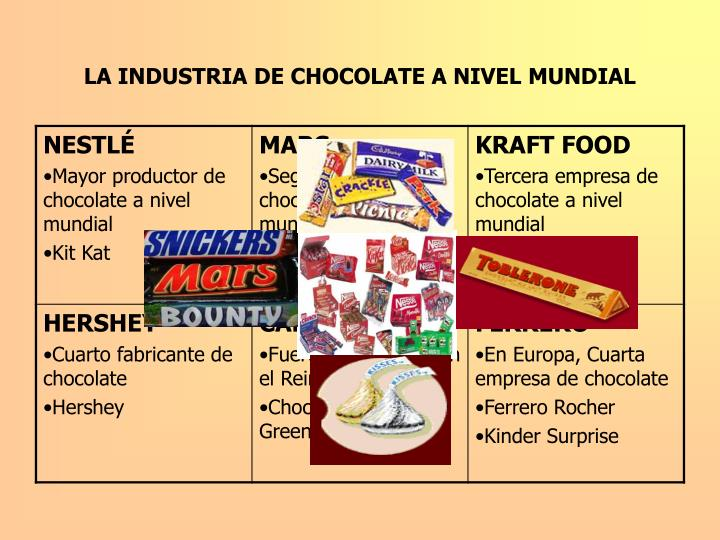 LA INDUSTRIA DE CHOCOLATE A NIVEL MUNDIAL