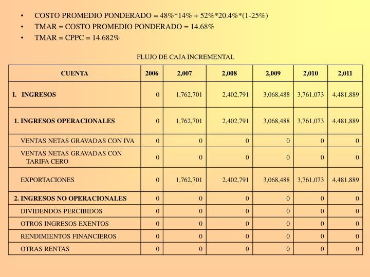 COSTO PROMEDIO PONDERADO = 48%*14% + 52%*20.4%*(1-25%)