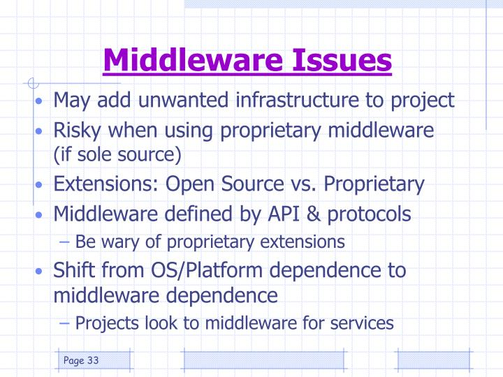 Middleware Issues
