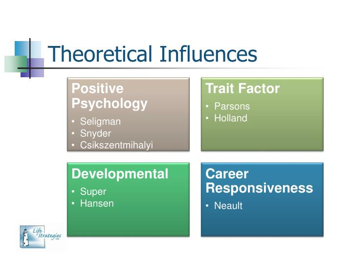 Theoretical Influences