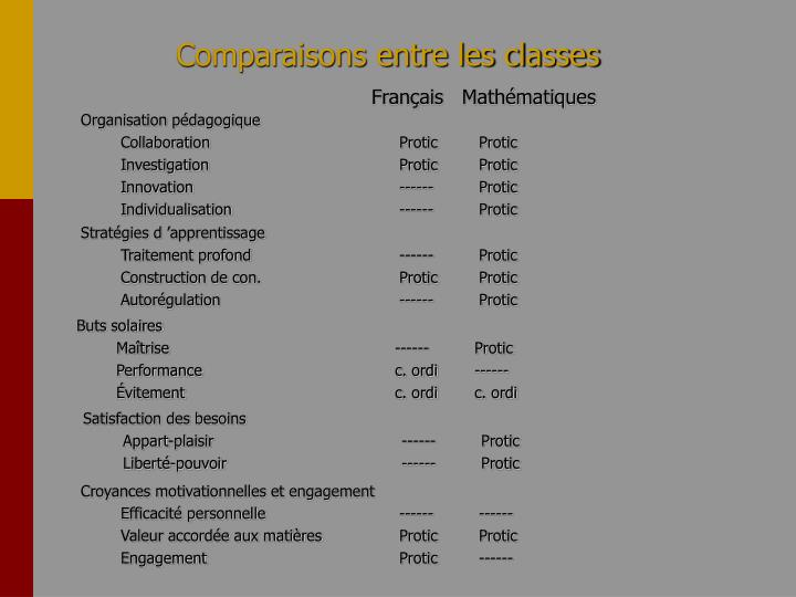 Comparaisons entre les classes