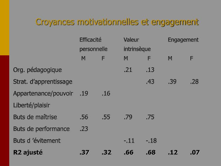 Croyances motivationnelles et engagement