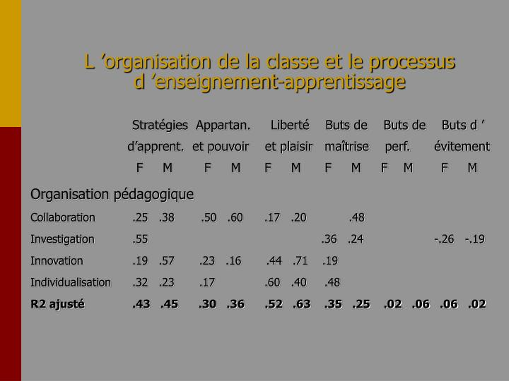 L'organisation de la classe et le processus d'enseignement-apprentissage