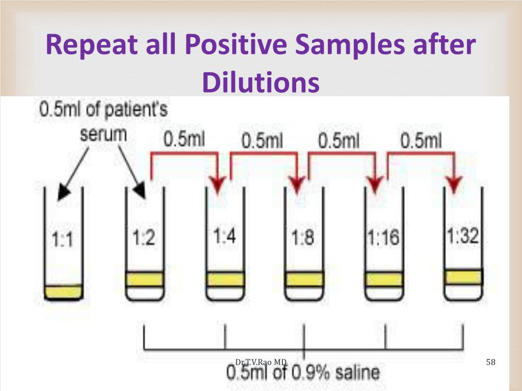 Repeat all Positive Samples after Dilutions