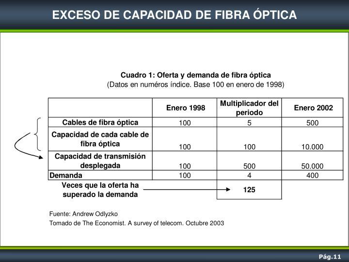 EXCESO DE CAPACIDAD DE FIBRA ÓPTICA