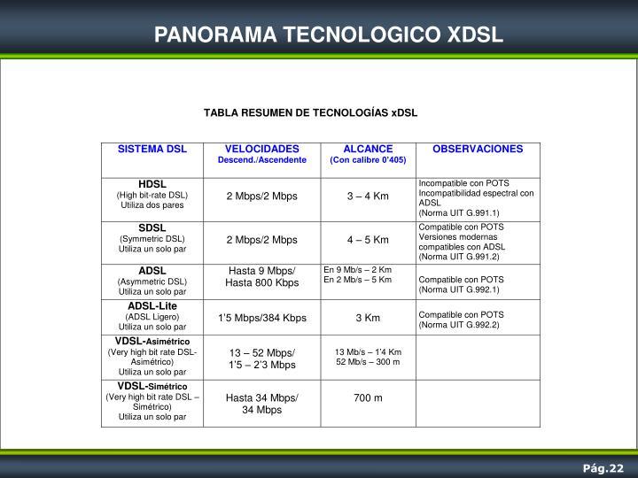 PANORAMA TECNOLOGICO XDSL