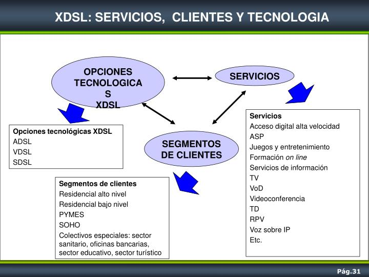 XDSL: SERVICIOS,  CLIENTES Y TECNOLOGIA