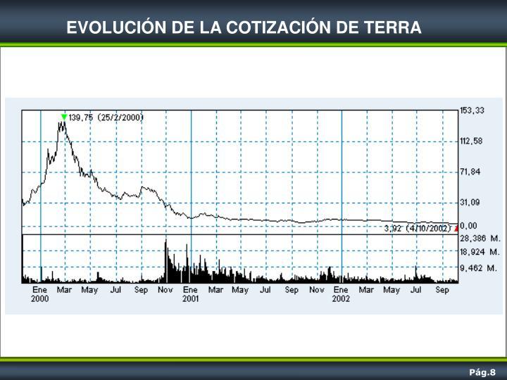 EVOLUCIÓN DE LA COTIZACIÓN DE TERRA