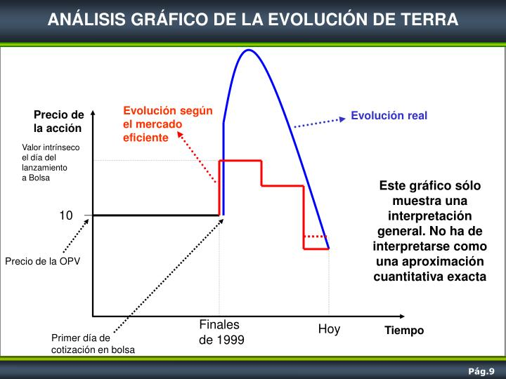 ANÁLISIS GRÁFICO DE LA EVOLUCIÓN DE TERRA