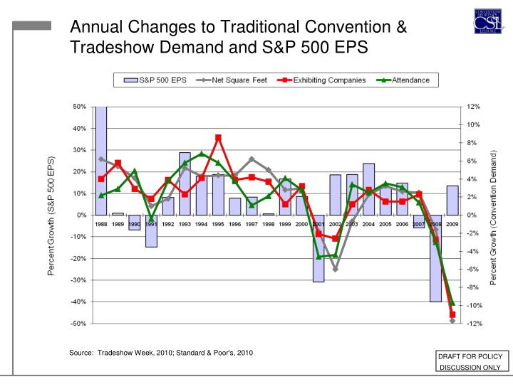Annual Changes to Traditional Convention & Tradeshow Demand and S&P 500 EPS