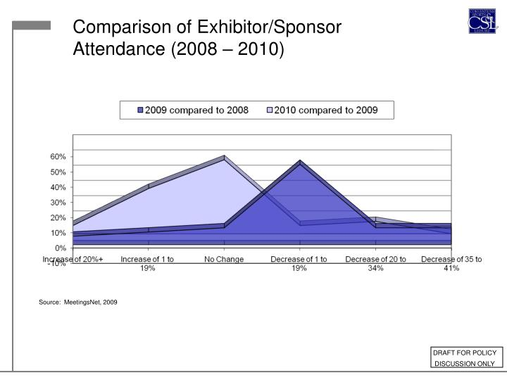 Comparison of Exhibitor/Sponsor Attendance (2008 – 2010)