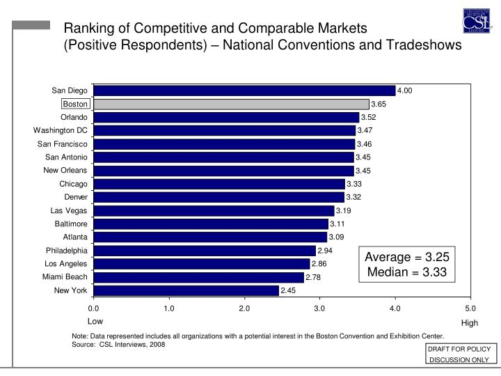 Ranking of Competitive and Comparable Markets