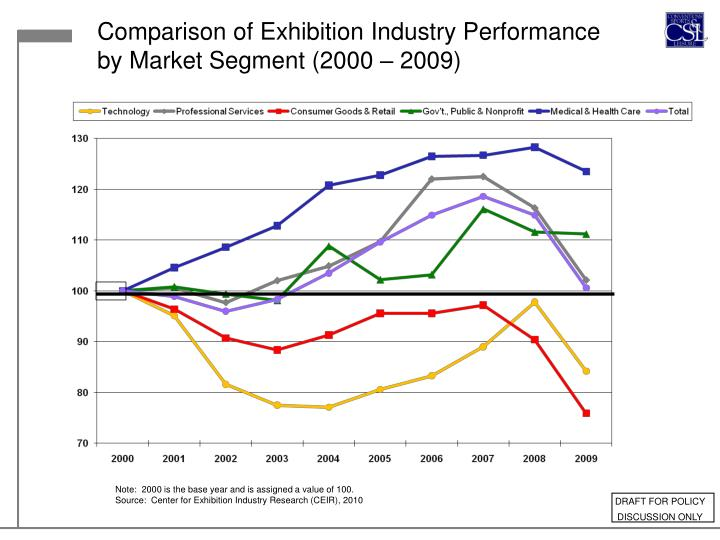 Comparison of Exhibition Industry Performance by Market Segment (2000 – 2009)