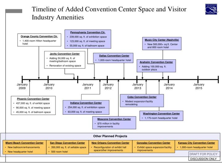 Timeline of Added Convention Center Space and Visitor Industry Amenities