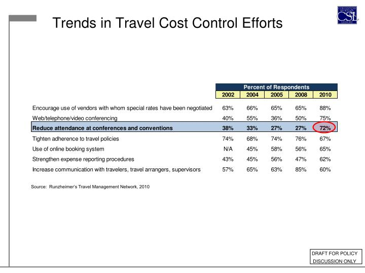 Trends in Travel Cost Control Efforts