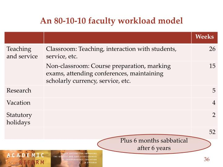 An 80-10-10 faculty workload model