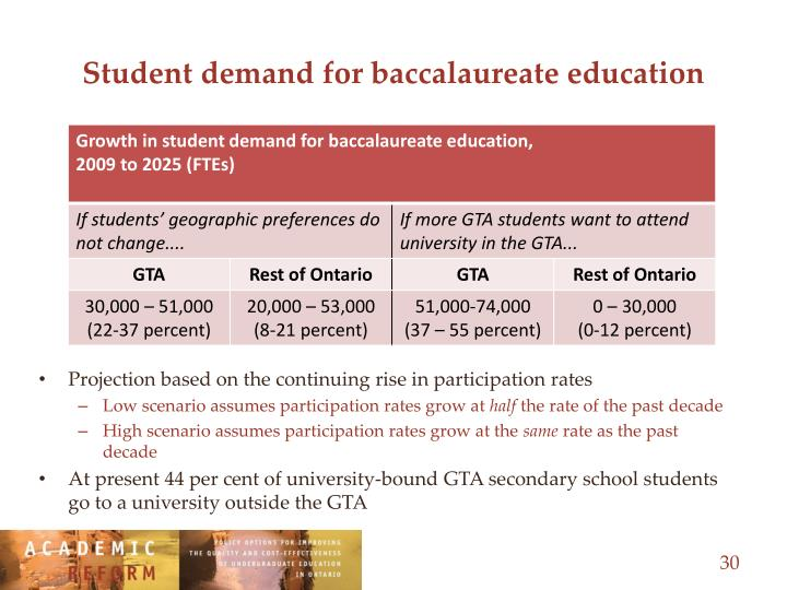 Student demand for baccalaureate education