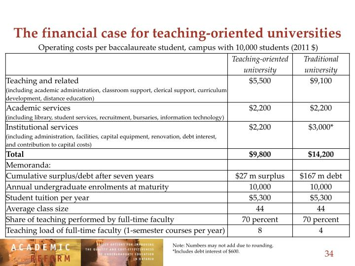 The financial case for teaching-oriented universities