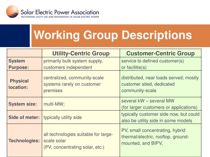 Working Group Descriptions