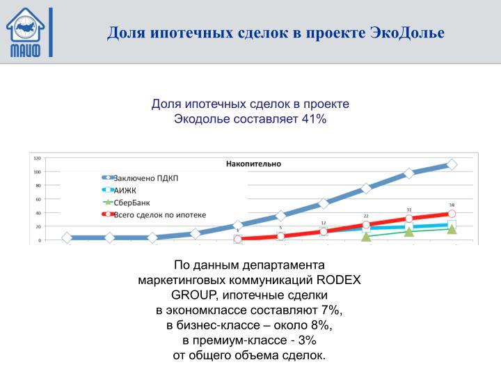 Доля ипотечных сделок в проекте ЭкоДолье