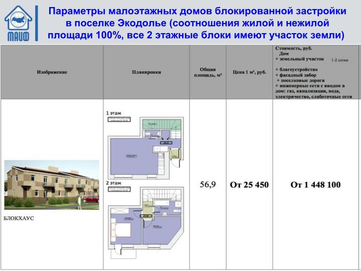 Параметры малоэтажных домов блокированной застройки