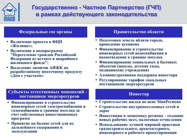 Государственно - Частное Партнерство (ГЧП)