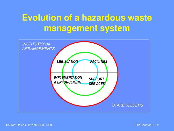 Evolution of a hazardous waste management system