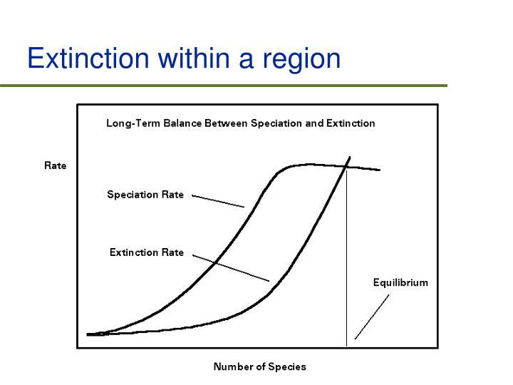 Extinction within a region