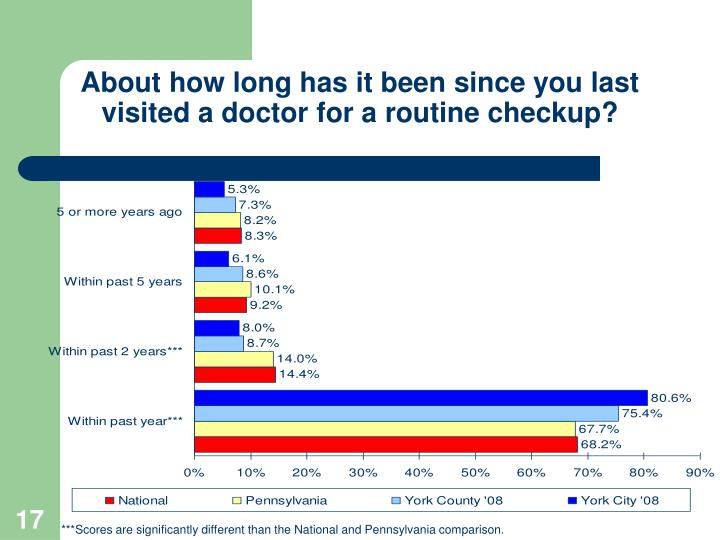 About how long has it been since you last visited a doctor for a routine checkup?