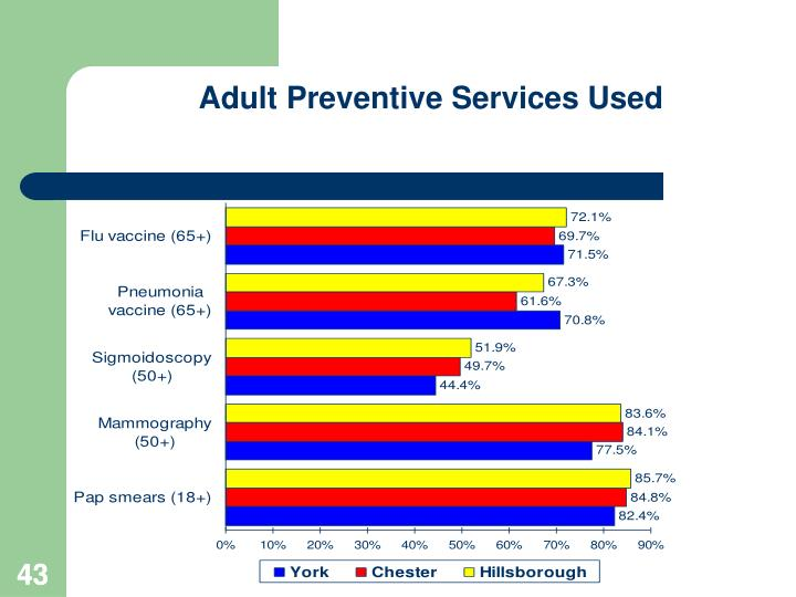 Adult Preventive Services Used