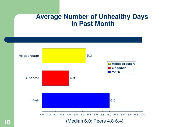 Average Number of Unhealthy Days