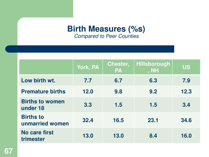 Birth Measures (%s)