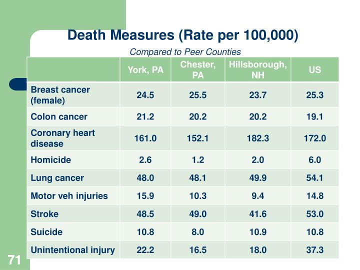 Death Measures (Rate per 100,000)