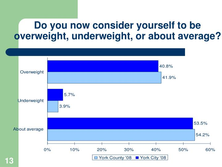 Do you now consider yourself to be overweight, underweight, or about average?
