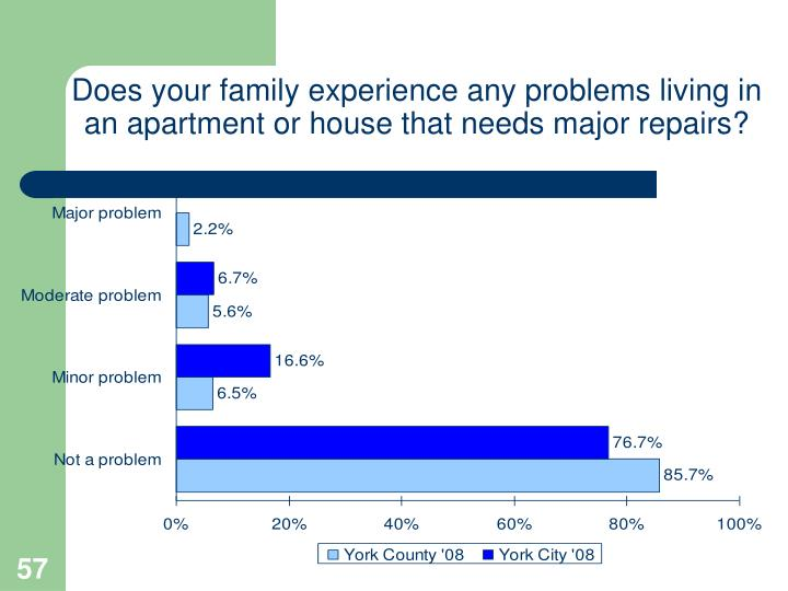 Does your family experience any problems living in