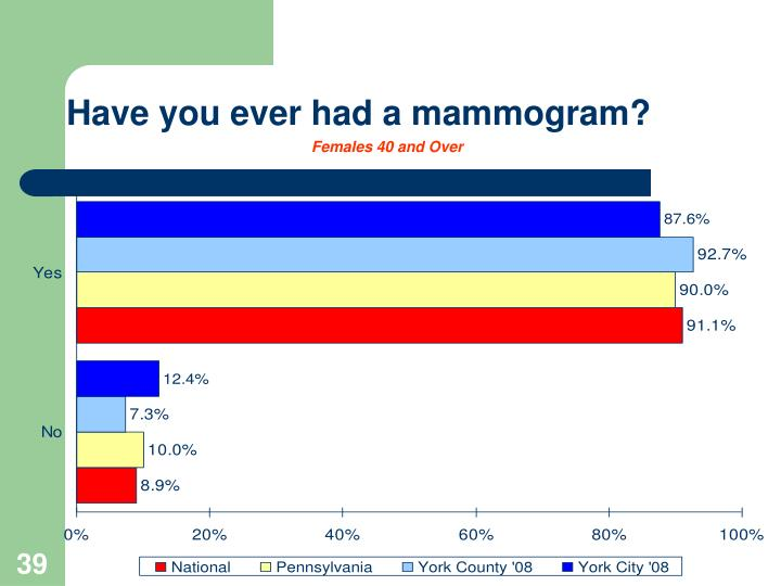 Have you ever had a mammogram?