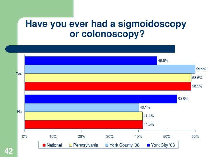 Have you ever had a sigmoidoscopy