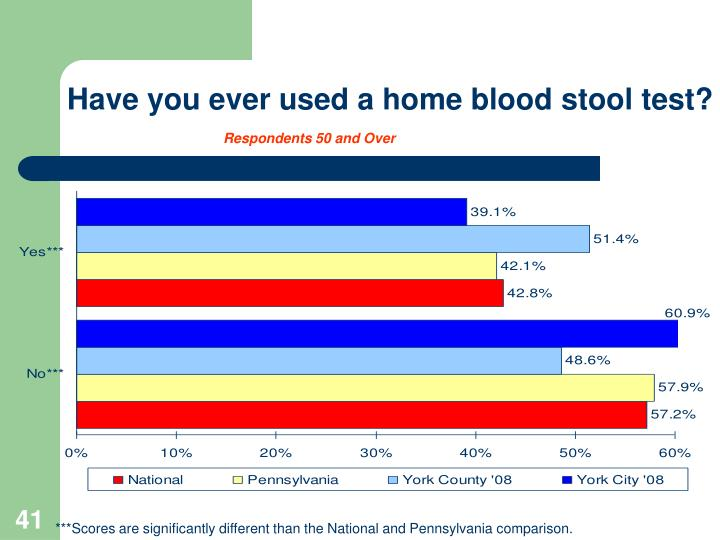 Have you ever used a home blood stool test?
