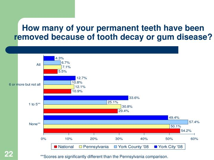 How many of your permanent teeth have been removed because of tooth decay or gum disease?