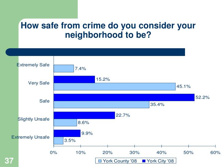 How safe from crime do you consider your neighborhood to be?