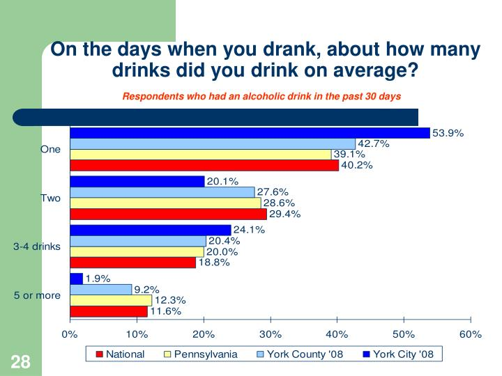 On the days when you drank, about how many
