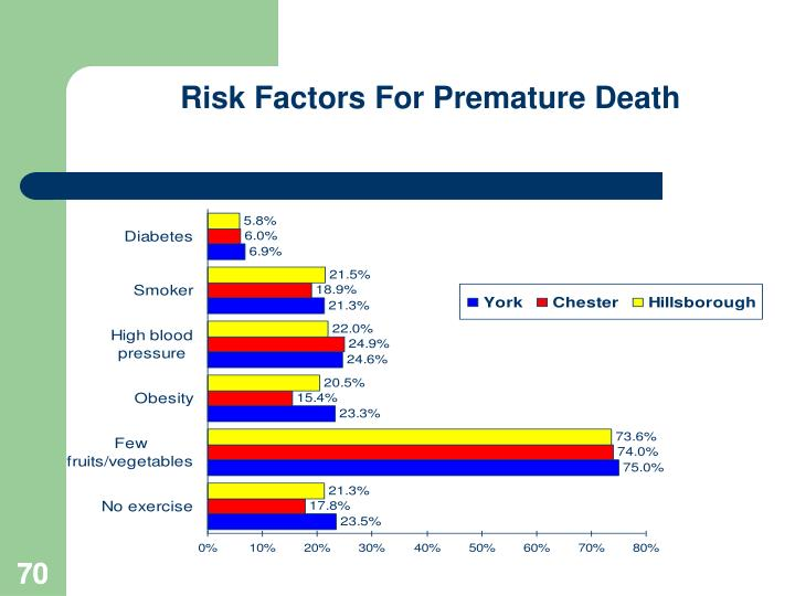Risk Factors For Premature Death