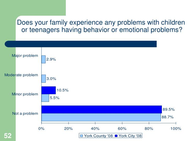 Does your family experience any problems with children