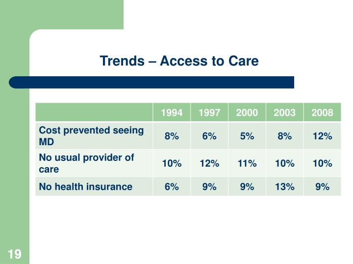 Trends – Access to Care