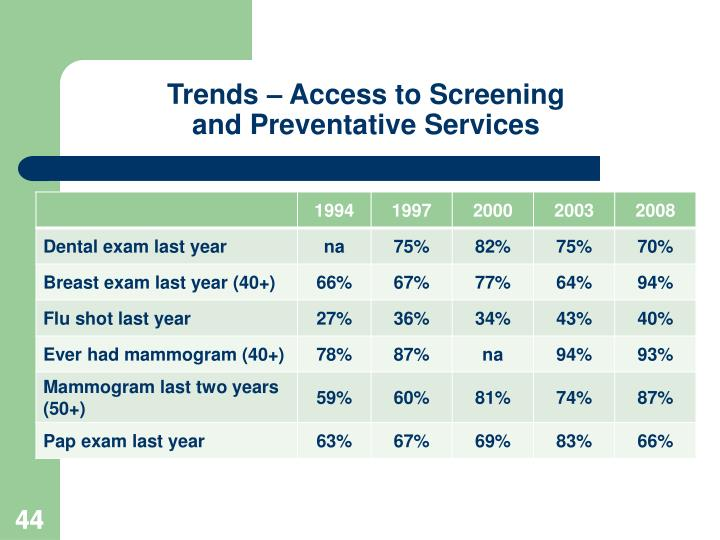 Trends – Access to Screening