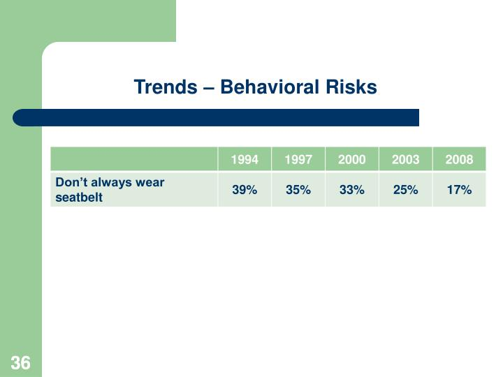 Trends – Behavioral Risks
