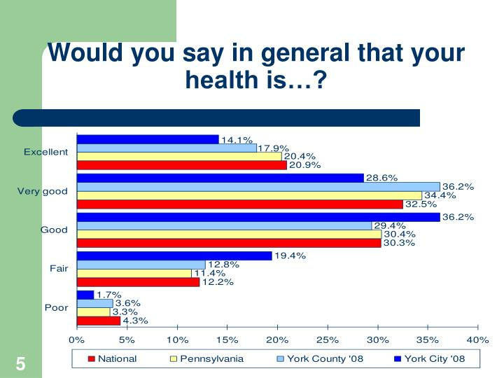 Would you say in general that your health is…?
